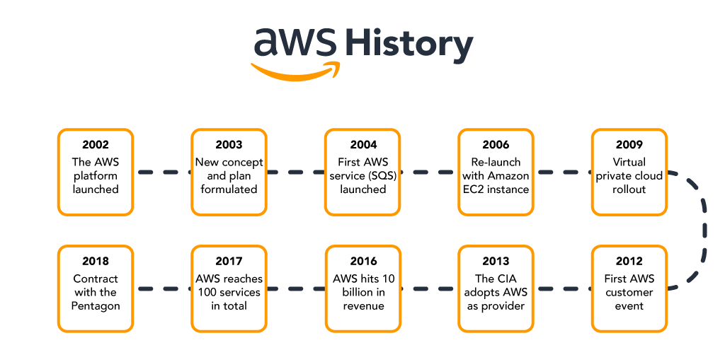 History of AWS since the beginning